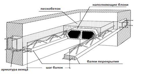 Плиты перекрытия для реконструкции опоры лэп сечение