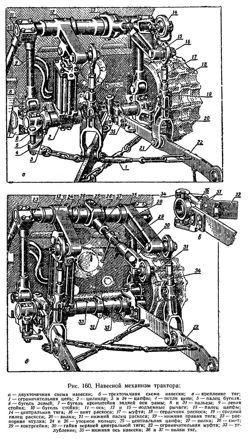 Схема навески трактора по двухточечной схеме