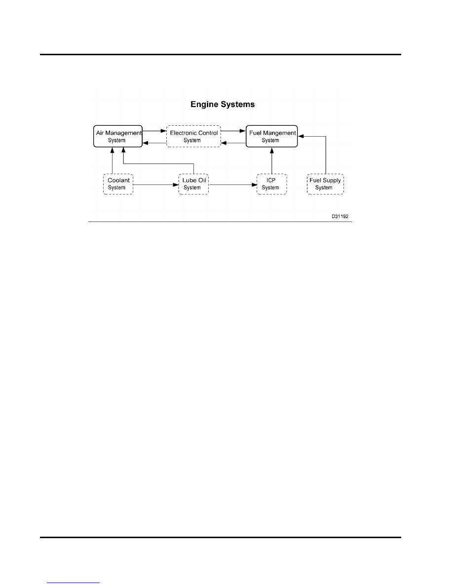 Old Fashioned Navistar International Wiring Diagrams Picture ...