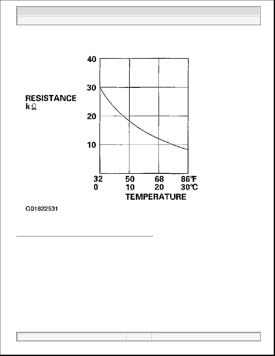 98: Evaporator Temperature Sensor Resistance Graph