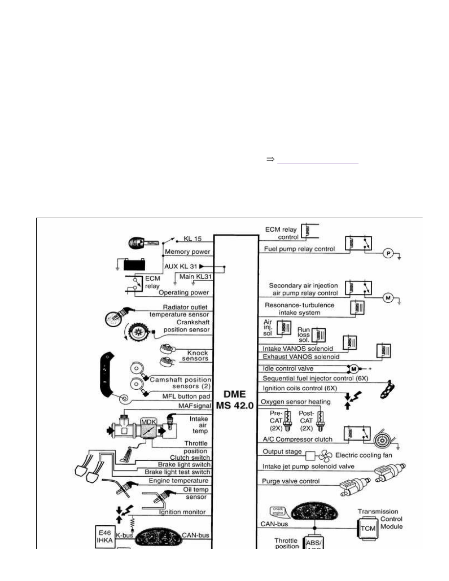 Bmw 3 E46 Manual Part 81 Wiring Diagram Besides O2 Sensor As Well Motor Driven Throttle Valve Double Vanos System Radiator Cooling Fan Electrically Heated Thermostat Other Outputs