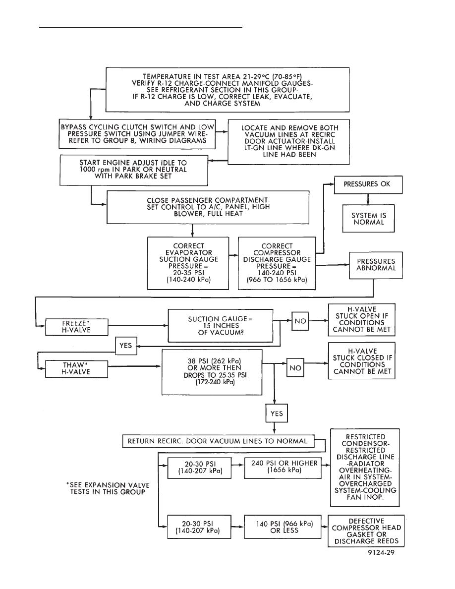 Chrysler Le Baron Dodge Dynasty Plymouth Acclaim Manual Part 192 A C Compressor Clutch Wiring Diagram Refrigerant System Diagnosis
