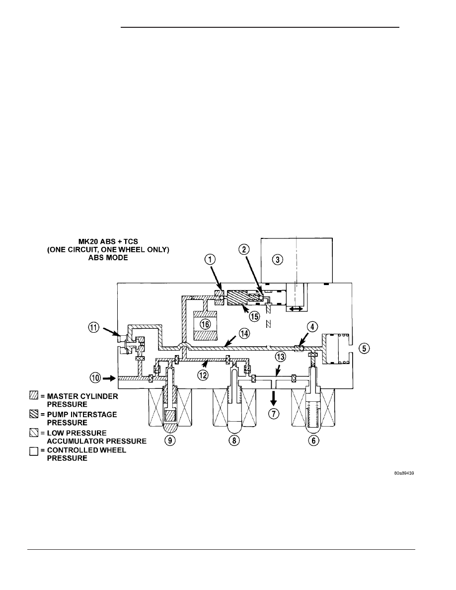 ABS BRAKING HYDRAULIC CIRCUIT, SOLENOID VALVE, AND SHUTTLE VALVE FUNCTION (  ABS WITH TRACTION Chrysler RG Voyager.