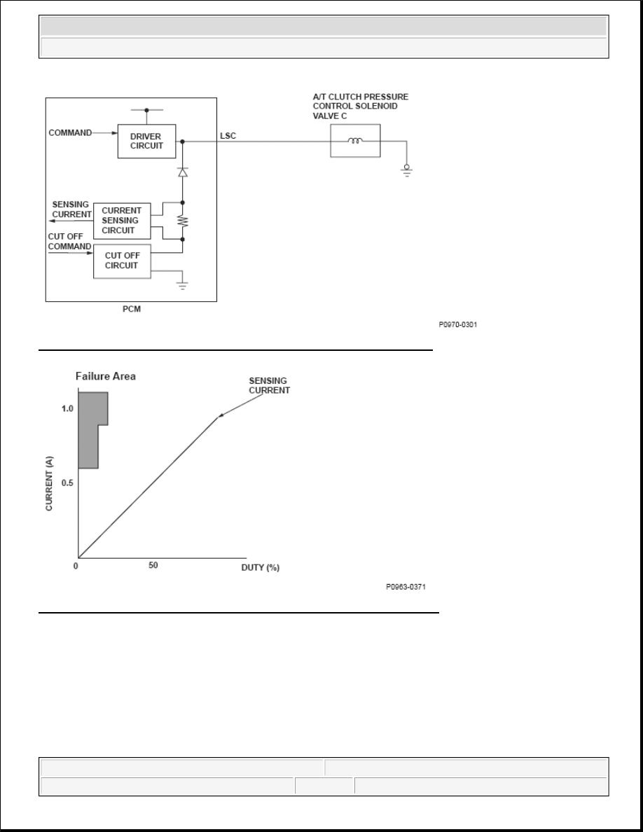 Honda Element Manual Part 56 Completed Solenoid Driver Circuit 159 A T Clutch Pressure Control Valve C Diagram