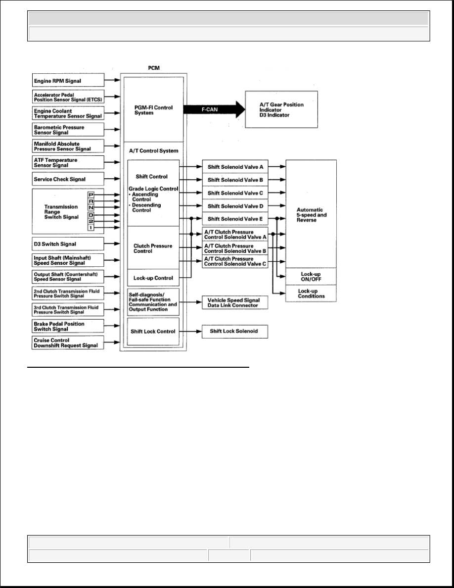 Honda Element Transmission Sensor Diagram Electrical Wiring Diagrams Stereo Manual Part 184