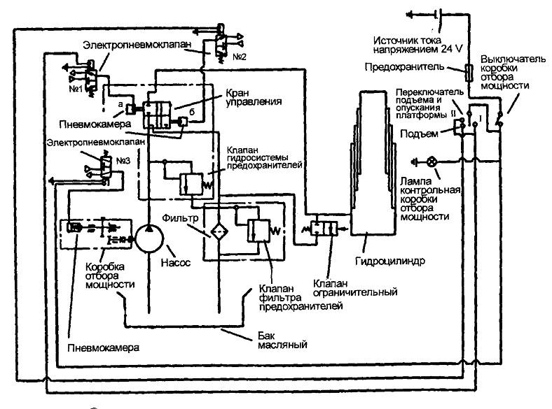 Схема подъёма кузова маз