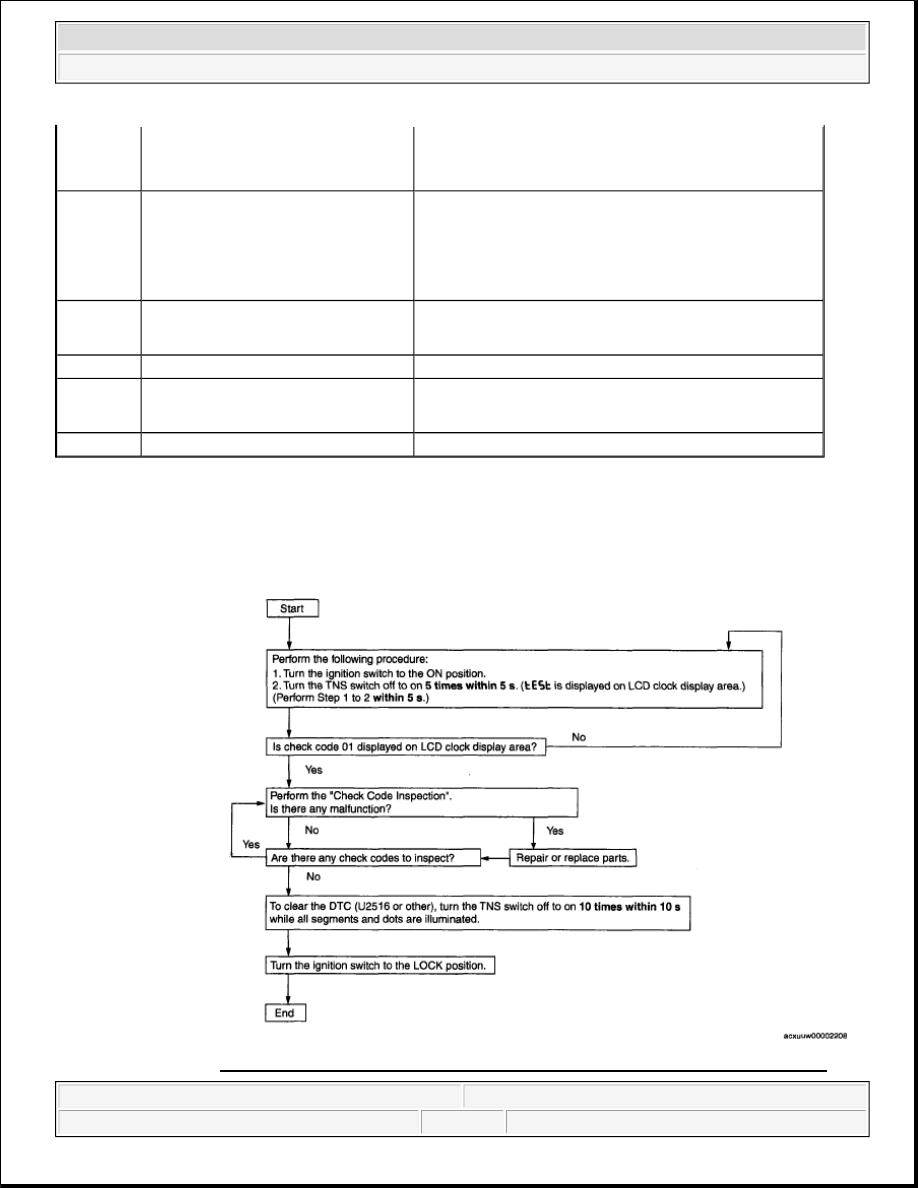 Mazda 3 Service Manual: Information Display InputOutput Check Mode