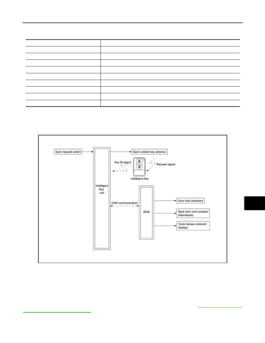 Nissan Tiida C11  Manual - part 210