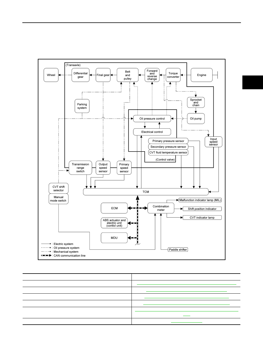 Nissan Juke F15  Manual - part 1297