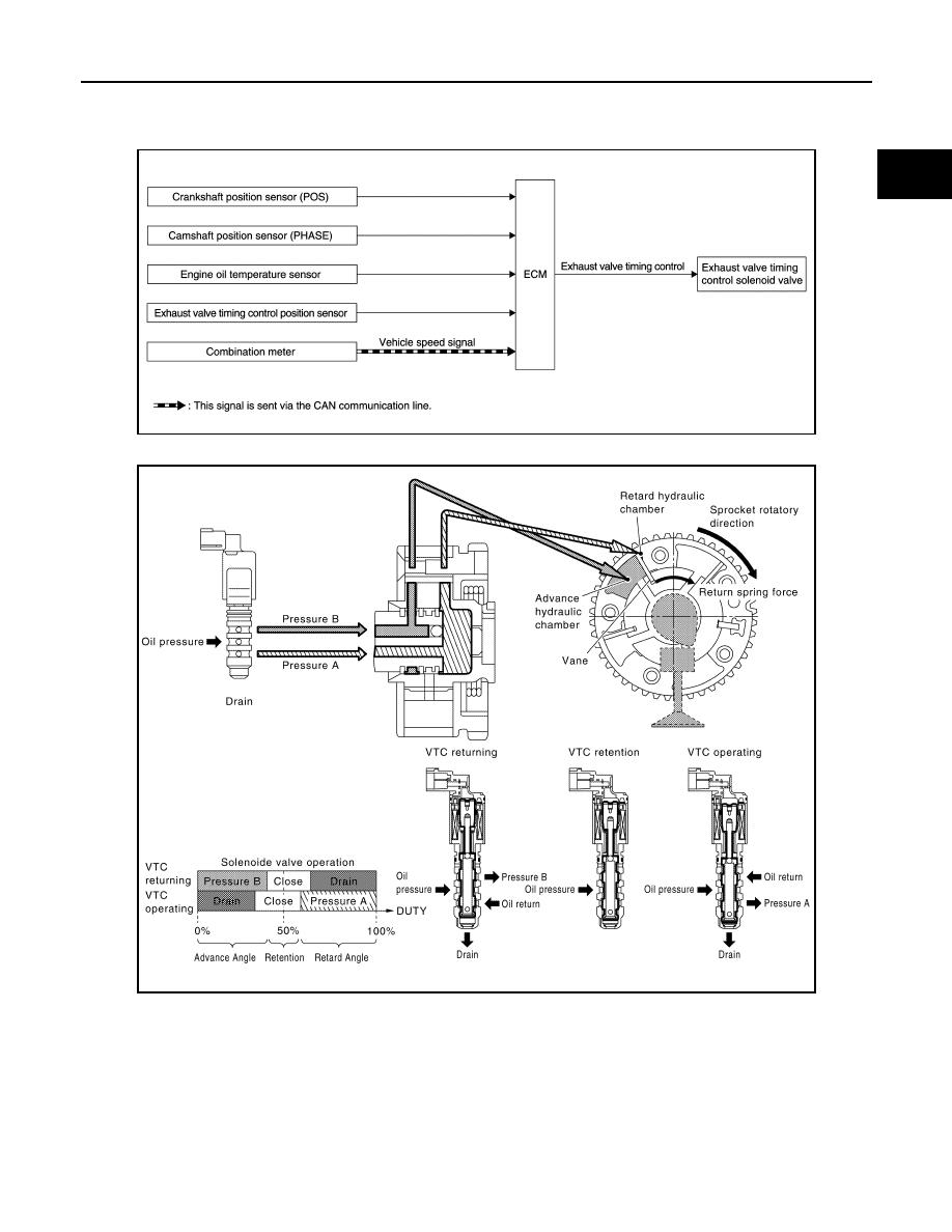 Nissan X-trail 32  Manual