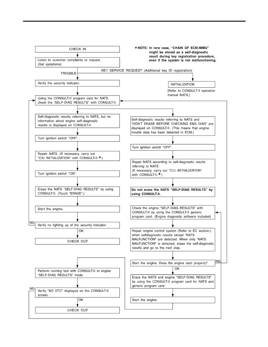 Nissan Almera Tino V10  Manual - part 765