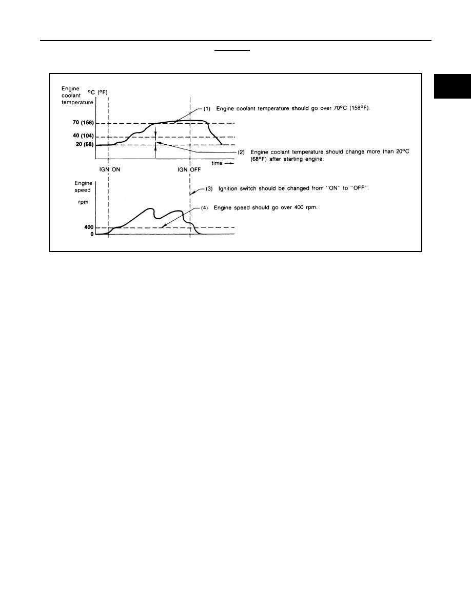 Nissan Frontier D22  Manual - part 384