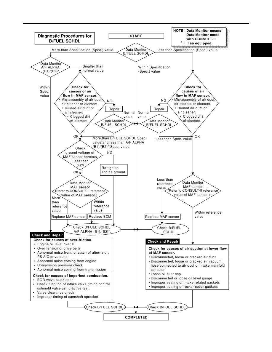 Nissan Frontier D22  Manual - part 398
