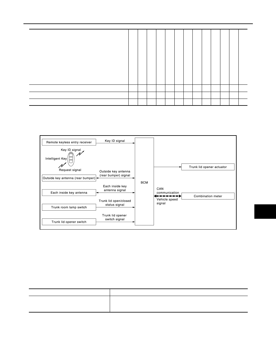 Nissan Sentra Service Manual: Inside key antenna