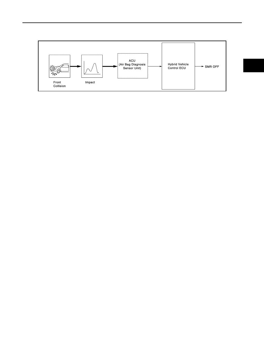 Nissan Altima HL32 Hybrid  Manual - part 578