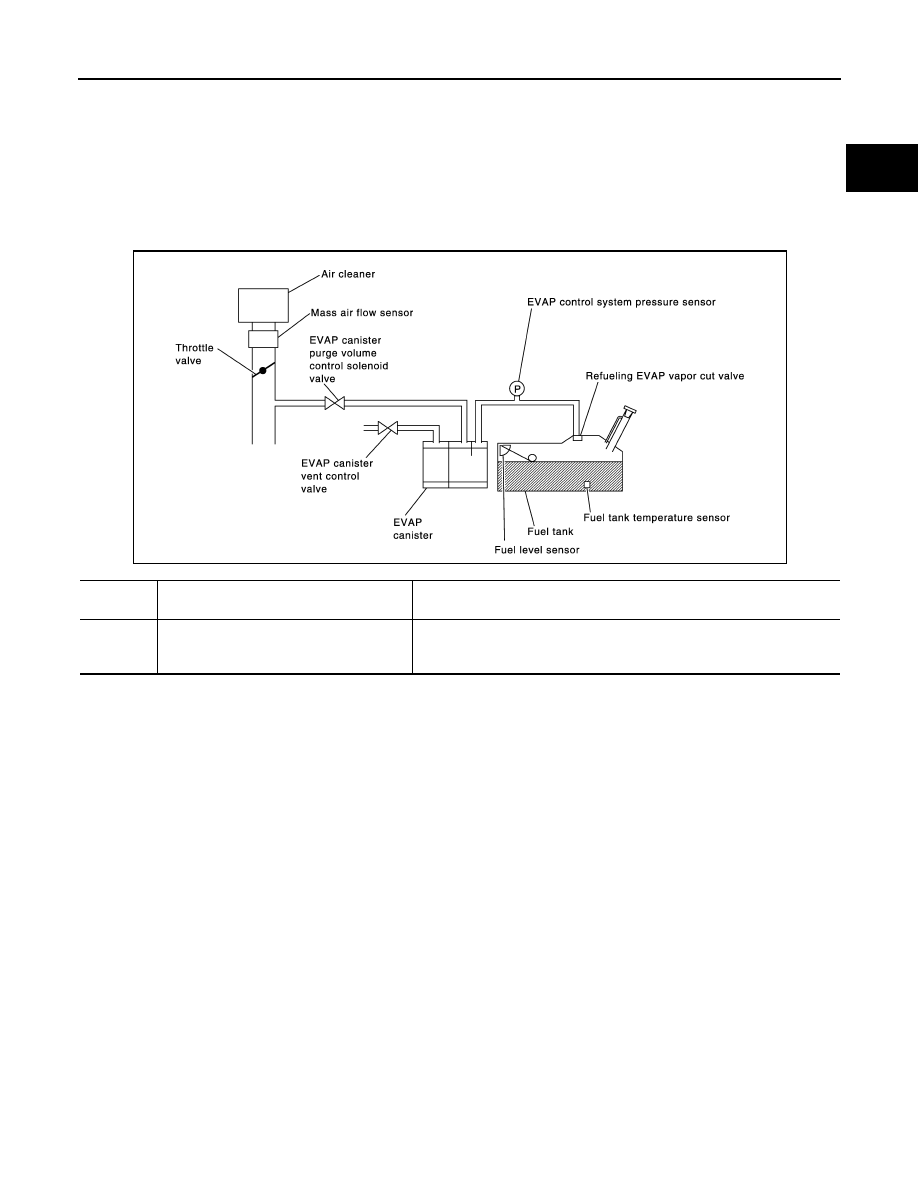 Nissan Rogue Service Manual: EVAP canister vent control valve