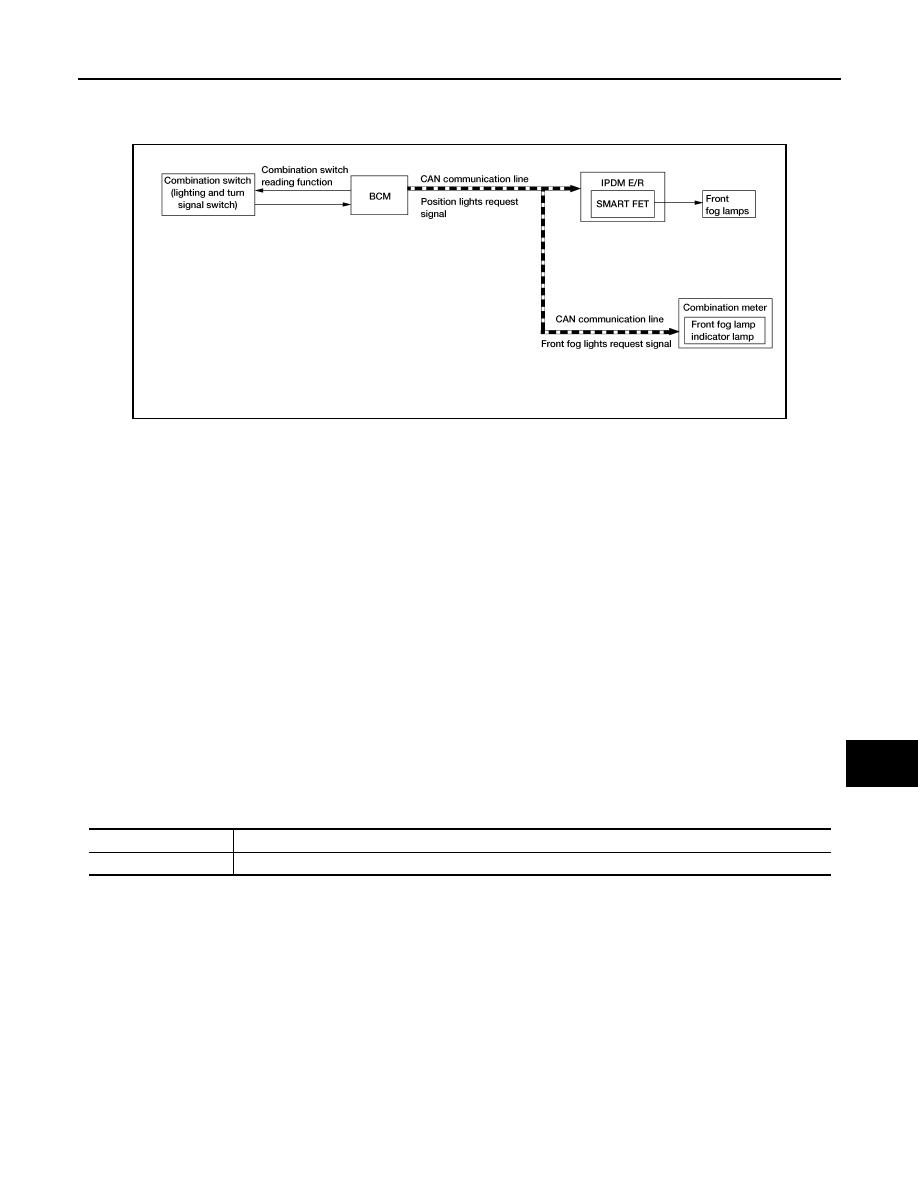Nissan Rogue Service Manual: Meter, Warning Lamp Indicator