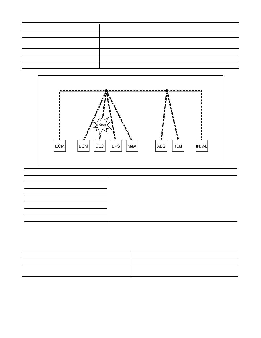 Nissan Rogue Service Manual: EPS warning lamp