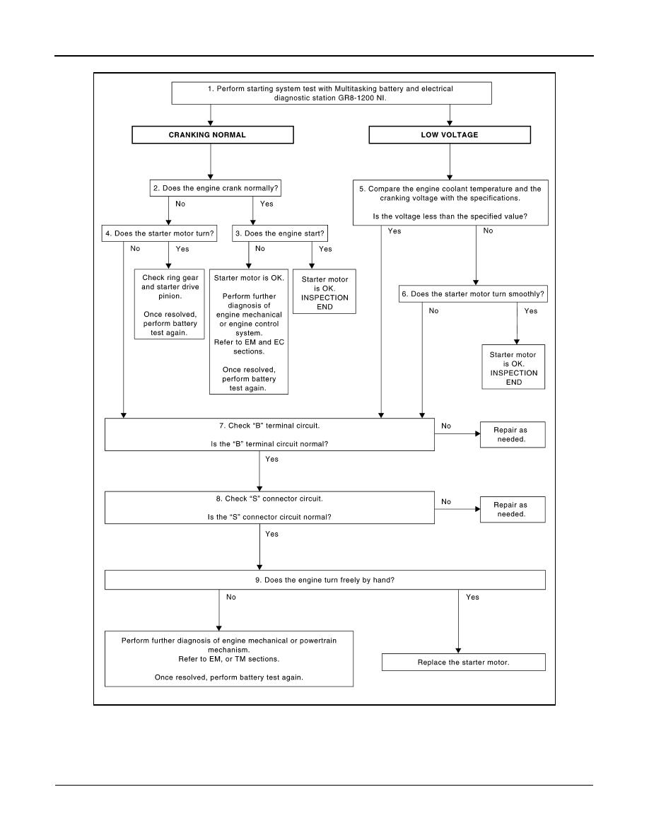 Nissan Rogue Service Manual: S connector circuit