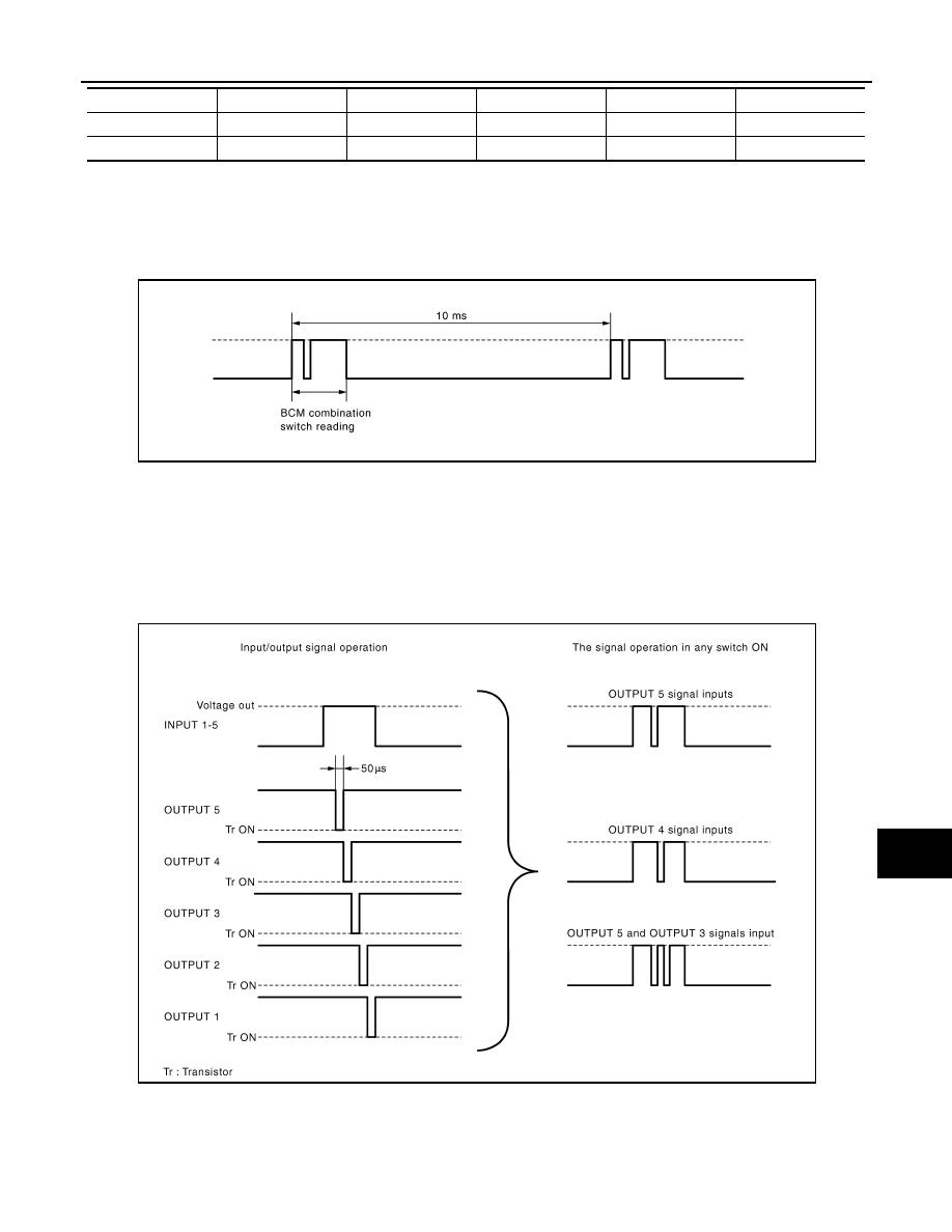 Nissan Altima: Switch operation