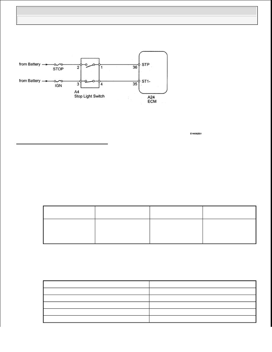 Toyota Tundra  Manual