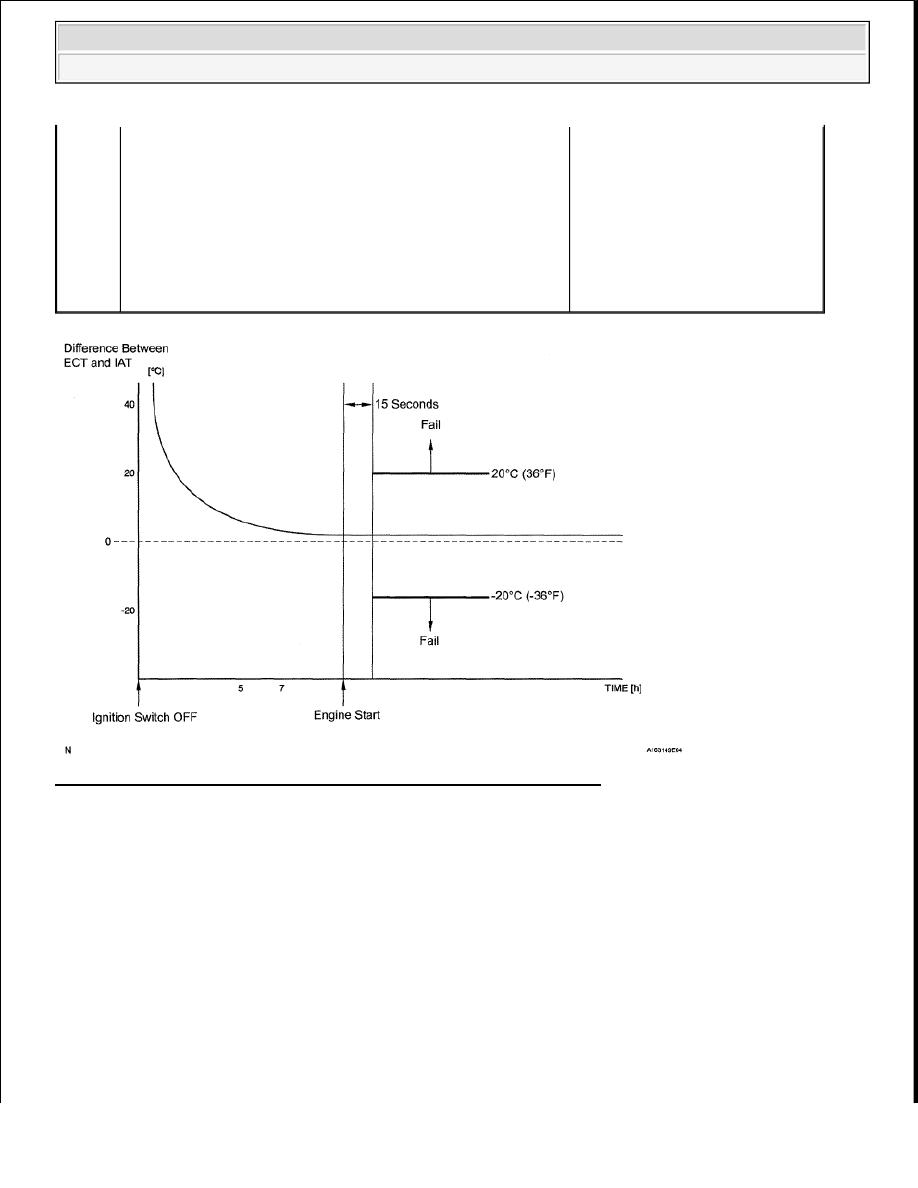 Toyota Tundra Manual Part 1170 Fig 2 Engine Coolant Temperature Ect Sensor Wiring Diagram 73 Intake Air Graph