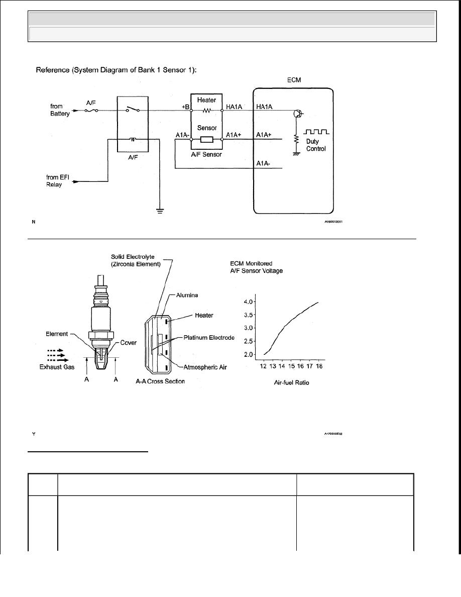 Toyota Tundra Manual Part 1243 2007 Maf Iat Sensor Wiring Diagram 206 Oxygen A F Pumping Current Circuit Open Bank 1
