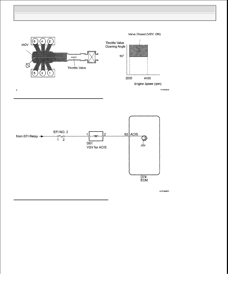 Toyota Tundra Manual Part 1275 D61 Wiring Diagram Fig 282 Throttle Valve Opening Angle Graph