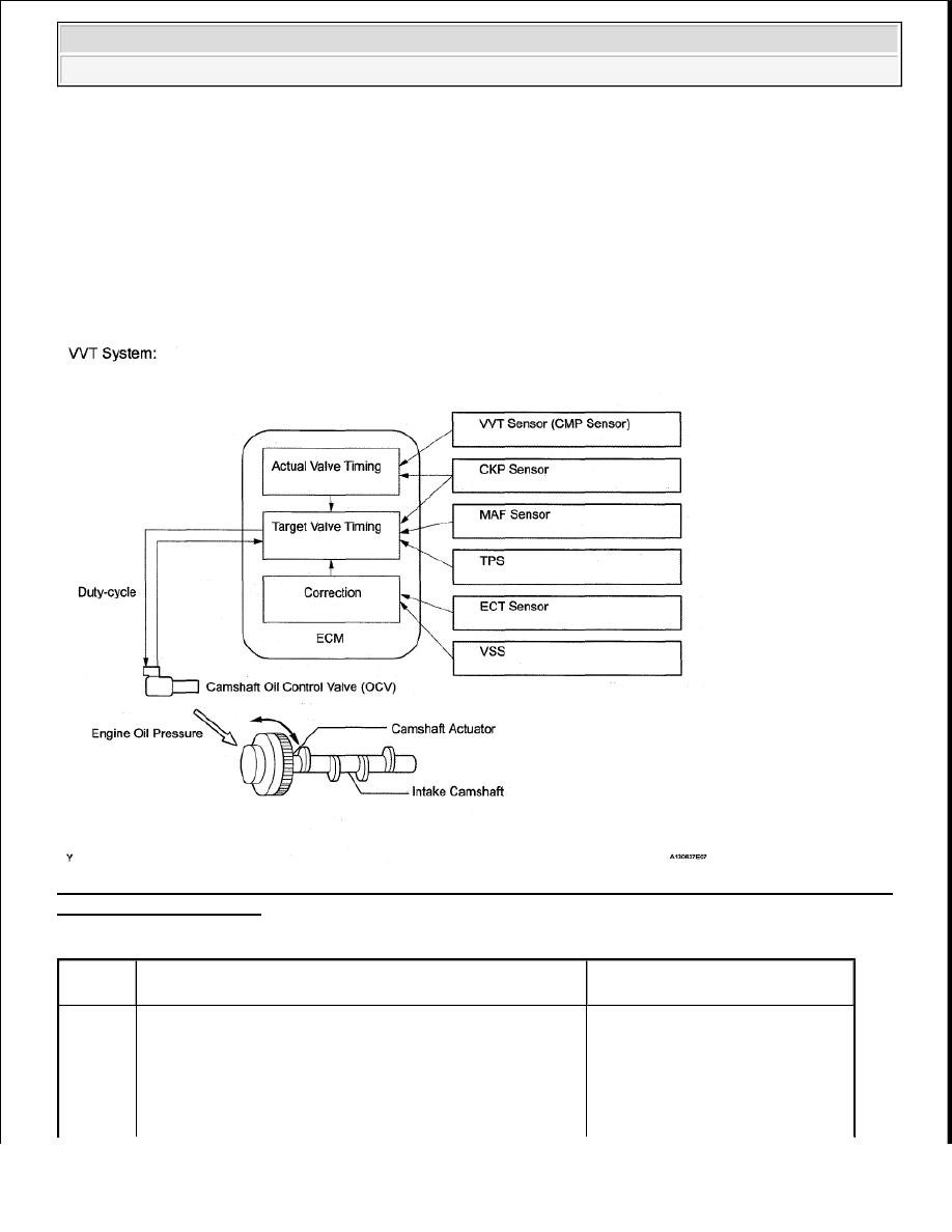 Toyota Tundra Manual Part 1330 Engine Oil Diagram