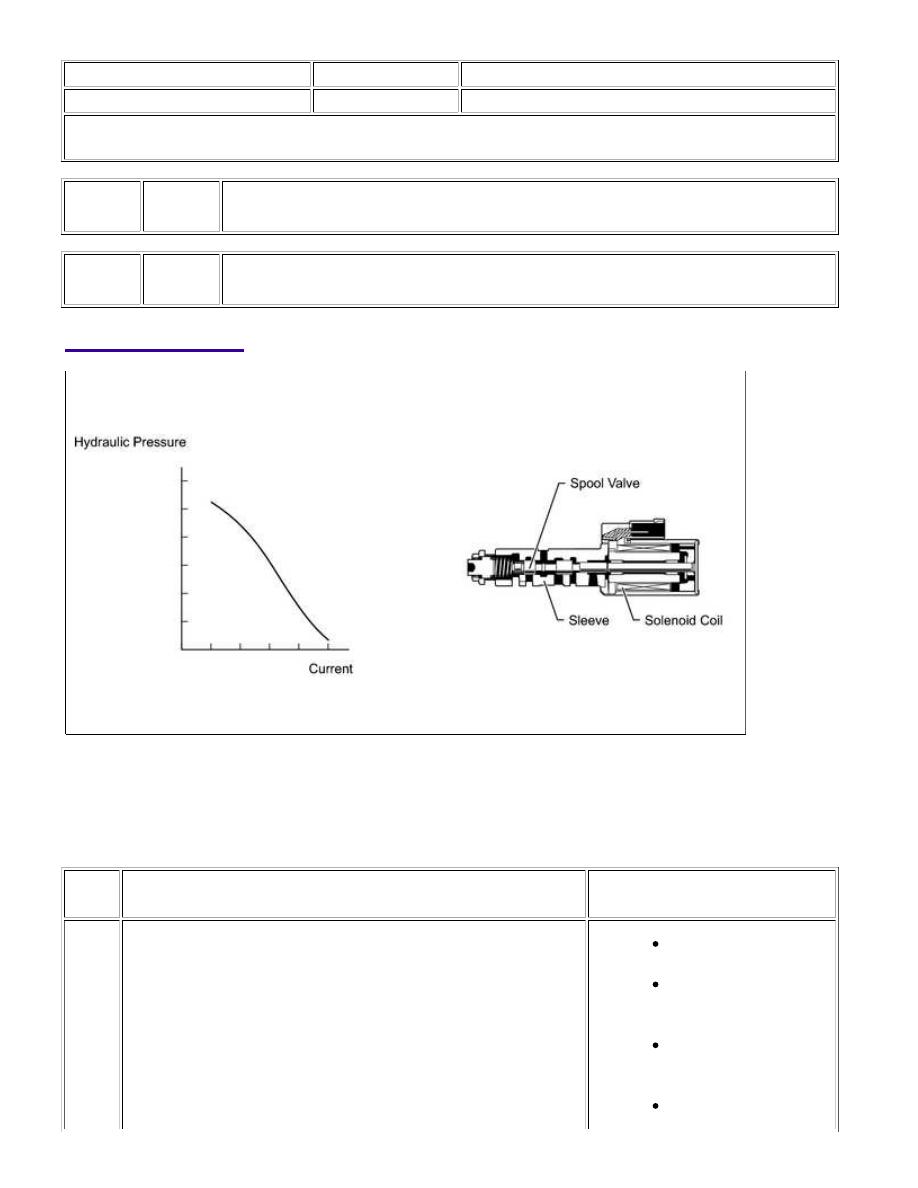Toyota Sienna Service Manual: Pressure Control Solenoid B Performance (Shift Solenoid Valve SL2)