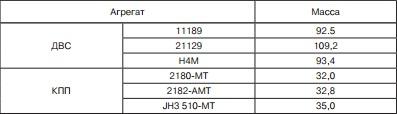 Технические характеристики Лада Веста